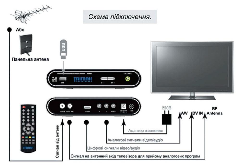 Антенну на телевизор